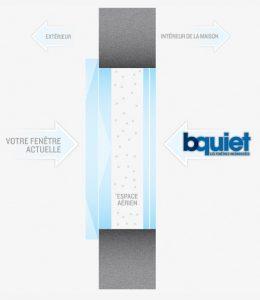 bquiet soundproof windows How it works